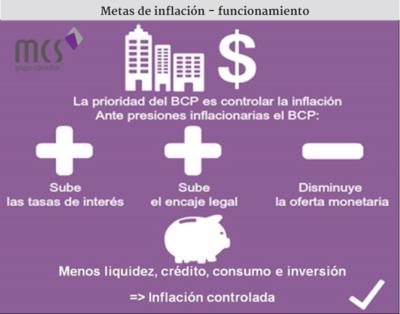 Metas de inflación: avances y riesgos