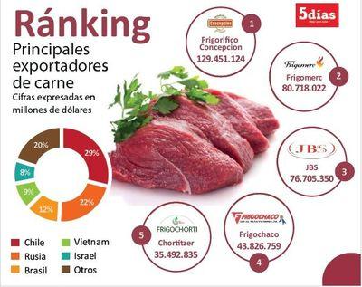 Exportaciones de carne al cierre de mayo suman US$ 450 millones