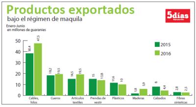 Autopartes ya representan 34% de envíos de maquila