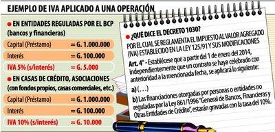 Aumento del IVA a intereses afecta a la población de menores ingresos