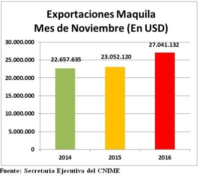 Exportaciones en maquila aumentaron 17 % durante noviembre