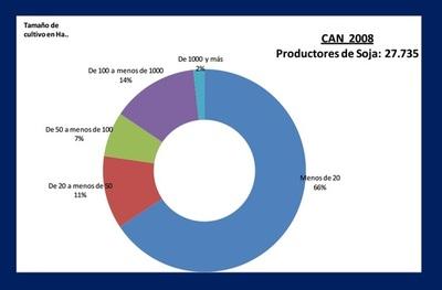 Impuesto a soja expulsaría a 21.300 pequeños y medianos productores