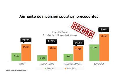 Gasto social sacó de la pobreza extrema a 1.041.696 personas