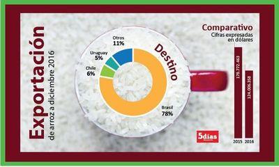 Apertura de mercados para el arroz no acompaña con buenos precios