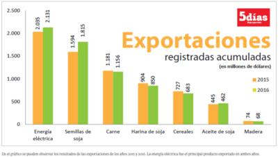 Resultados de principales productos exportados a lo largo del año 2016