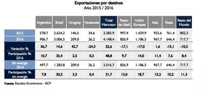 Mercosur, principal destino de nuestras exportaciones
