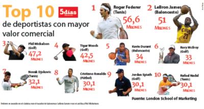 Los 10 deportistas con mayor valor comercial