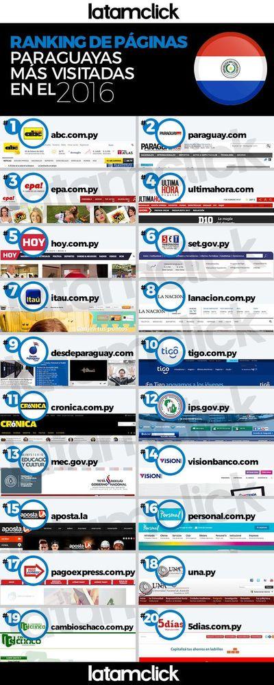 Portales de noticias y servicios acaparan visitas en webs locales
