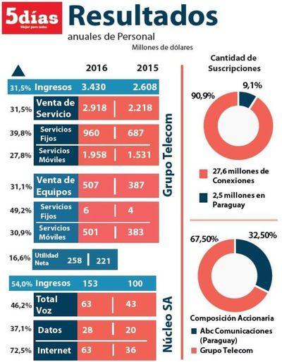 Personal facturó US$ 153 millones en el 2016