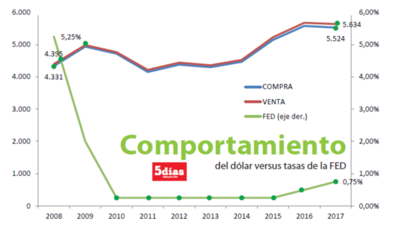 Sobrestock podría influir en tendencia del dólar