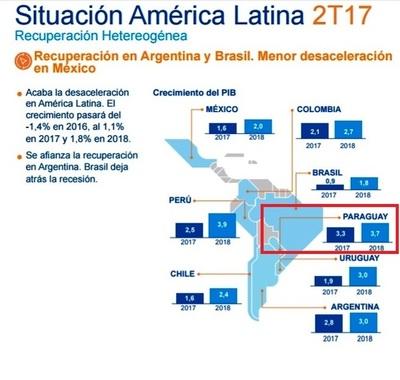 BBVA aumentó la perspectiva de crecimiento del Paraguay