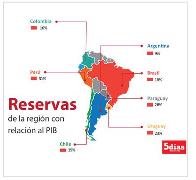 La reserva está entre las más altas de la región