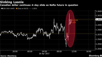 Especulación de que Trump cancelará TLCAN mueve a los mercados