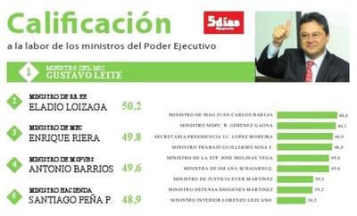 Leite lidera barómetro de labor en ministerios