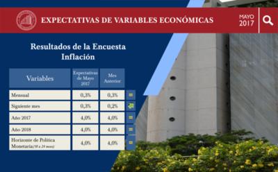 Agentes económicos esperan que la inflación cierre el año 2017 en 4,0%