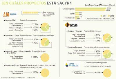 Sacyr también tiene problemas en Colombia