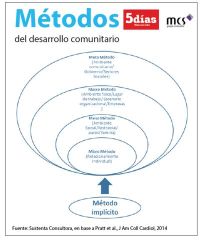 Desarrollo comunitario: un acercamiento al concepto y al método