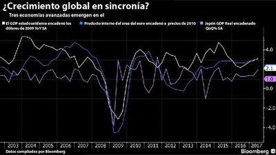 Economía mundial avanza con rezagados que parecen locomotoras