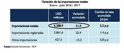 Importaciones  aumentaron un 21% debido a un mayor consumo en el país