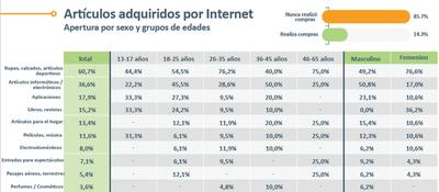 Las compras por internet no terminan de convencer a los paraguayos