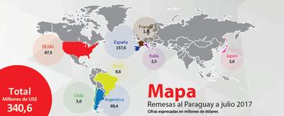 Paraguayos en el exterior ya enviaron 340 millones de dólares a julio