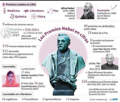 Comienza la semana de los Nobel, con aumento en el premio