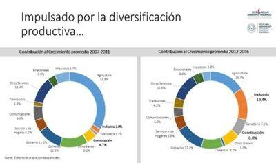 """Los nuevos """"motores"""" de la economía paraguaya"""