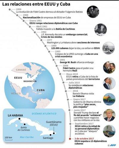 EEUU escala tensiones con Cuba y expulsa 15 diplomáticos