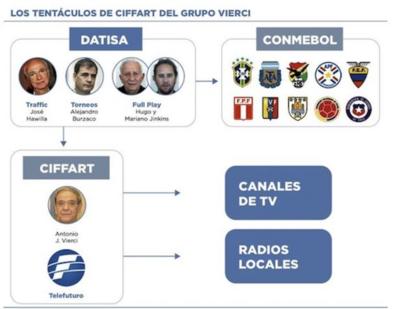 Delator de FIFA Gate sigue 'cantando' y ya salpica a  los'negocios' de Vierci