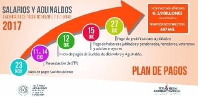 Hacienda anuncia plan de pagos de salarios y aguinaldo