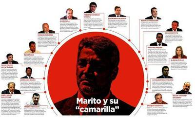 Imputados, expertos en fraude y abuso de poder están con Marito