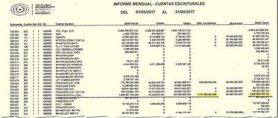 """""""Desmentido"""" de Hacienda confirma perjuicio a fondos para la educación"""