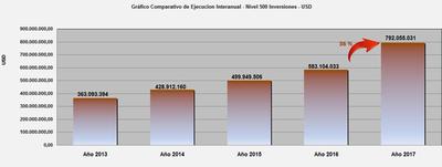Ejecución récord: MOPC se acerca a la meta de los US$ 1.000 millones