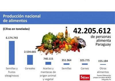 Paraguay alimentó a 42.205.612 personas con sus exportaciones