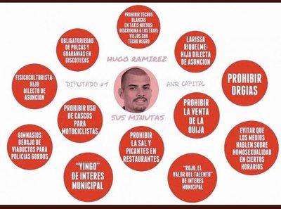 Internautas se burlan de minutas de Hugo Ramírez
