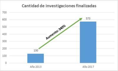 Contrataciones Públicas detectó 573 casos de corrupción