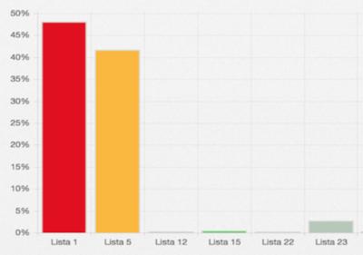 Con más del 26% de mesas escrutadas, Marito lidera por 6 puntos el conteo
