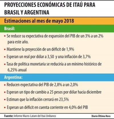 Bajan  estimación del PIB de Brasil y Argentina para 2018