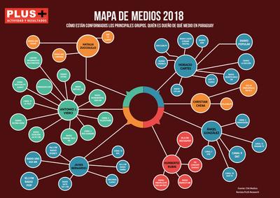 El mapa de medios en tiempos de Marito