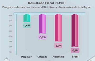 Paraguay mantiene nivel de déficit fiscal más bajo en la región, informa Hacienda