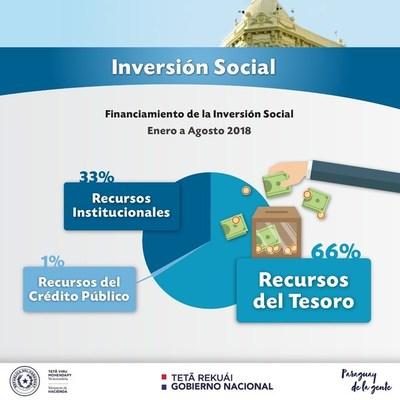 El 66% de la Inversión Social se financió con Recursos del Tesoro Público