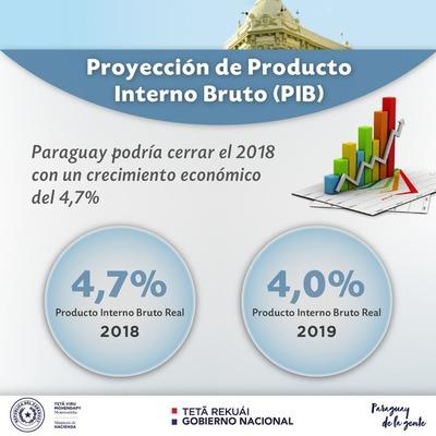 Paraguay podría cerrar con crecimiento económico cercano al 4,7% en 2018