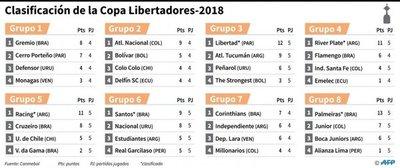Cerro y ocho equipos más, por el pase a octavos