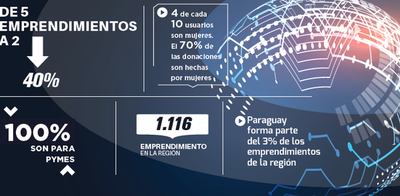 Paraguay decreció 40% en emprendimientos
