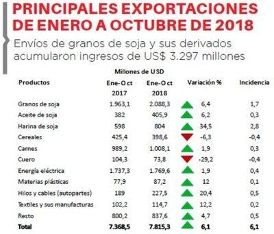 Envíos de soja impulsan a las exportaciones