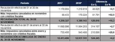 La SET registró un incremento del 10,3% en la recaudación de noviembre