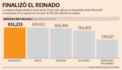 Microsoft destrona del primer lugar a Apple
