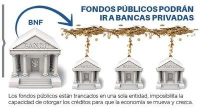 BNF no se verá afectado por migración de fondos