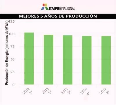 Itaipú alcanzó en el 2018 su cuarta mejor producción histórica anual