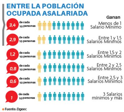 Disminuye la brecha salarial